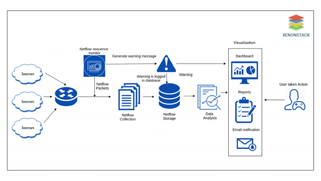 Netflow Detection and Security - XenonStack