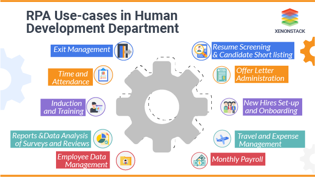 RPA Use cases in the Human Resource Department