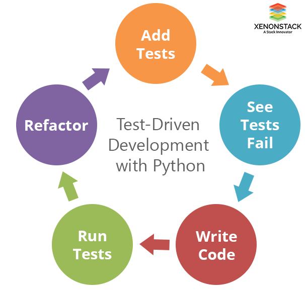 Test Driven Development Process Cycle