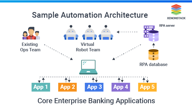 Automation Anywhere RPA Architecture