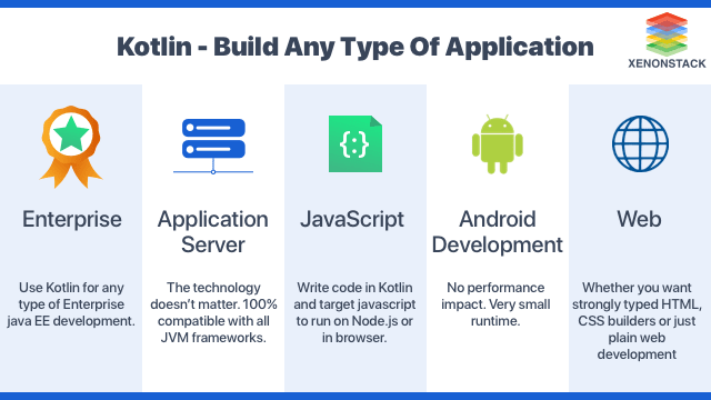 Build any Type of Application using Kotlin