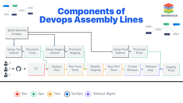 Components of DevOps Assembly Lines