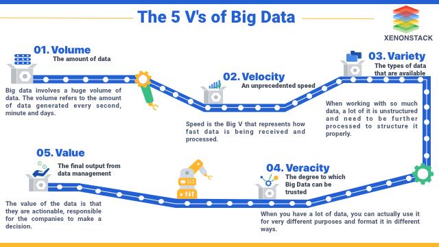 5 vs of Big Data