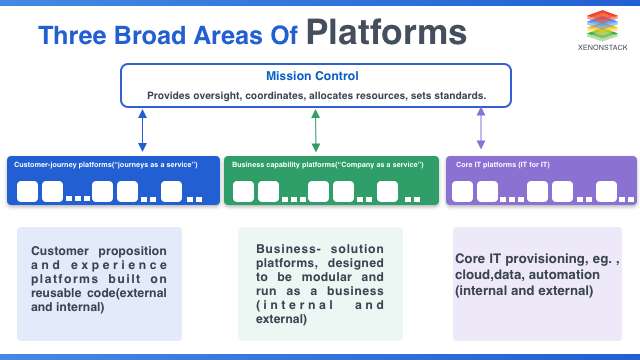 Platform Strategy Framework