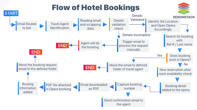 Flow of Hotel Bookings | RPA Use Cases in Manufacturing