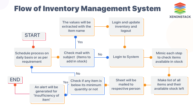 Flow of Inventory Management System | RPA Use Cases in Manufacturing
