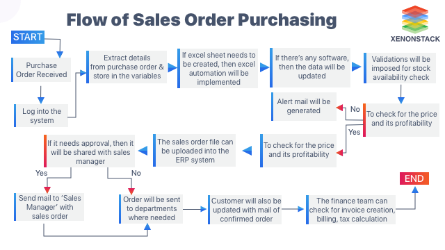Flow of Sales Order Purchasing