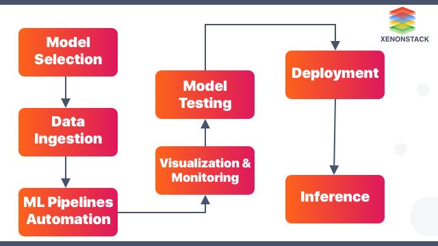 ML Infrastructure