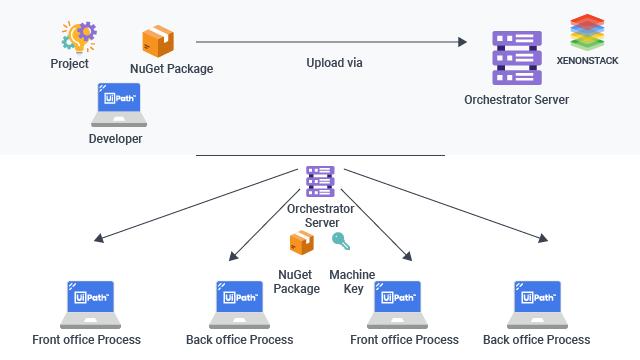 uipath automatic process automatic architecture