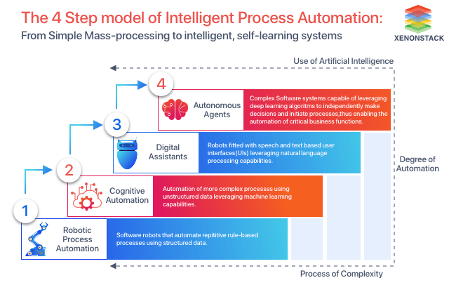 What is Intelligent Process Automation