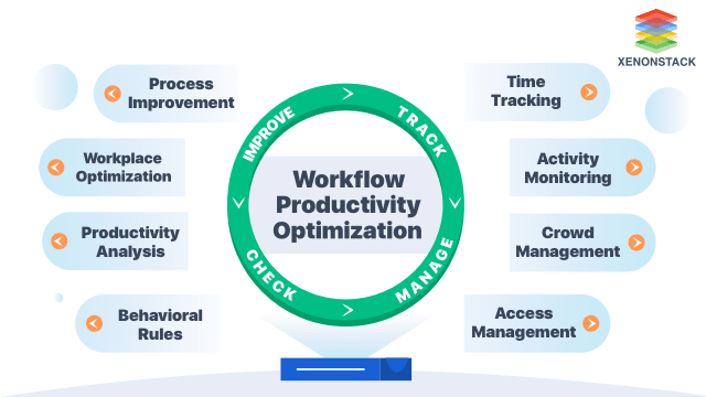 Workflow Productivity Measurement with Video Analytics