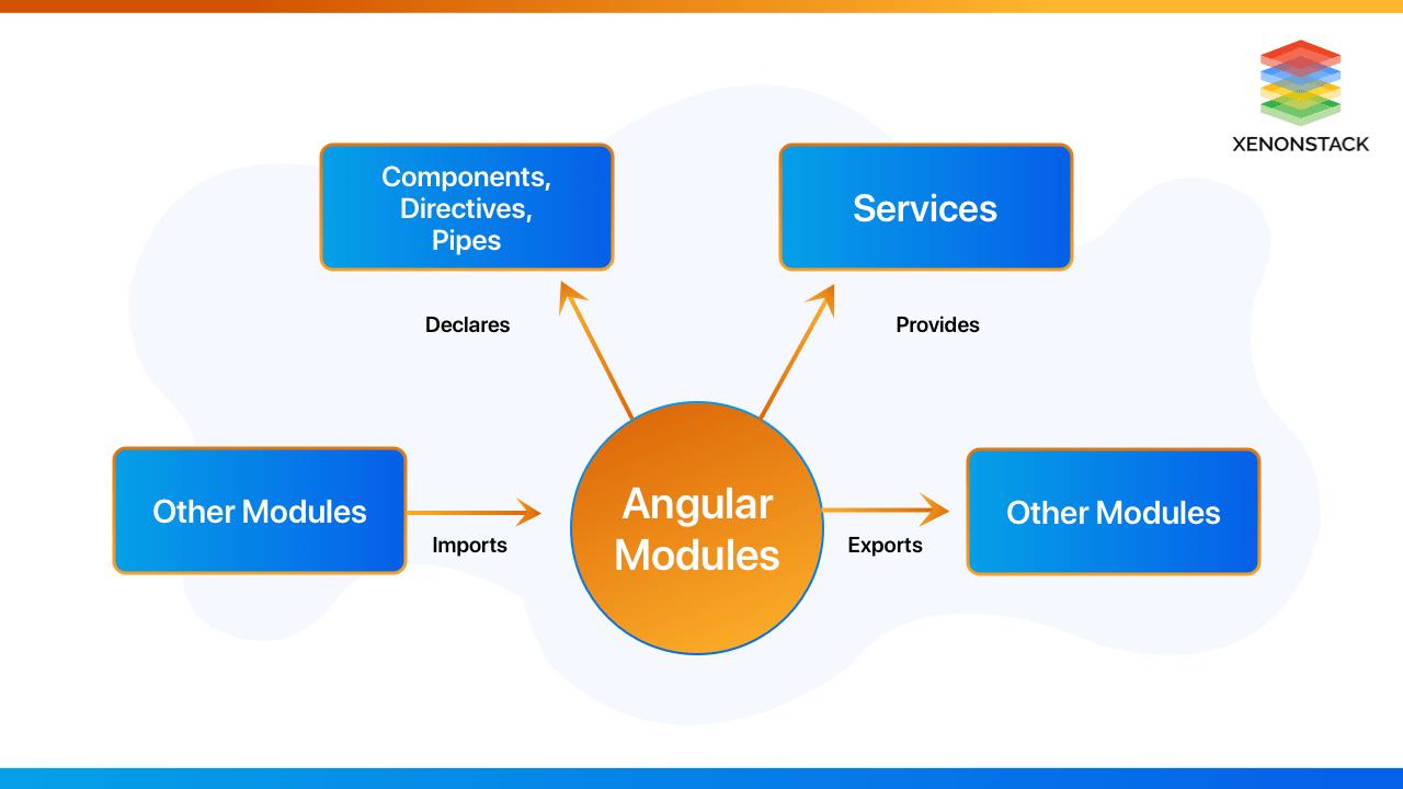 xenonstack-angular-modules