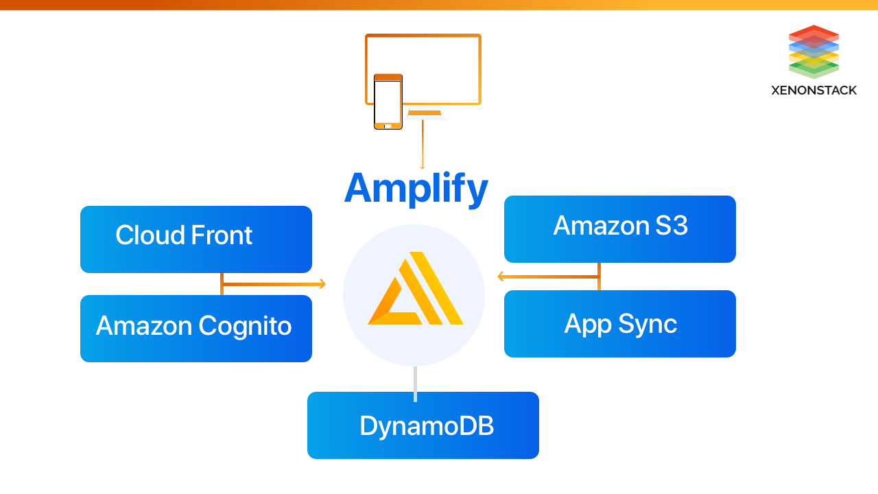 xenonstack-aws-amplify-best-practices