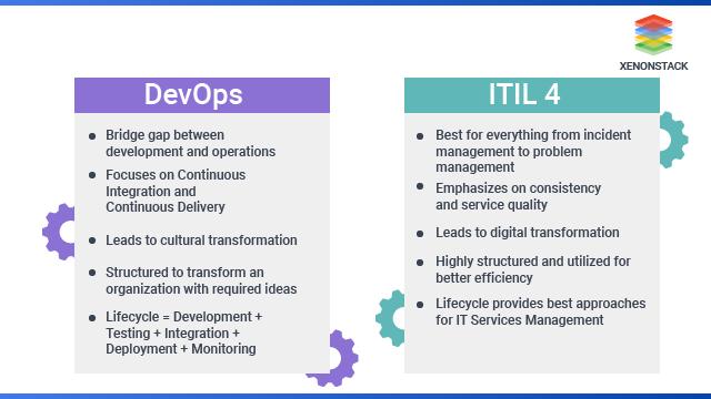 ITIL vs DevOps