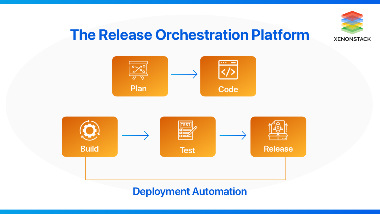 xenonstack-release-orchestration-platforms