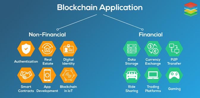 Applications Of BlockChain Technology