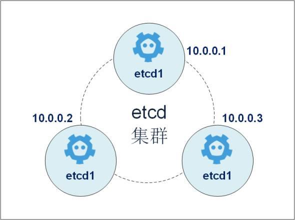 ETCD Structure - Kubernetes