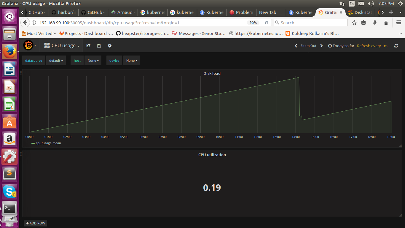 Grafana CPU Usage For Monitoring Kubernetes