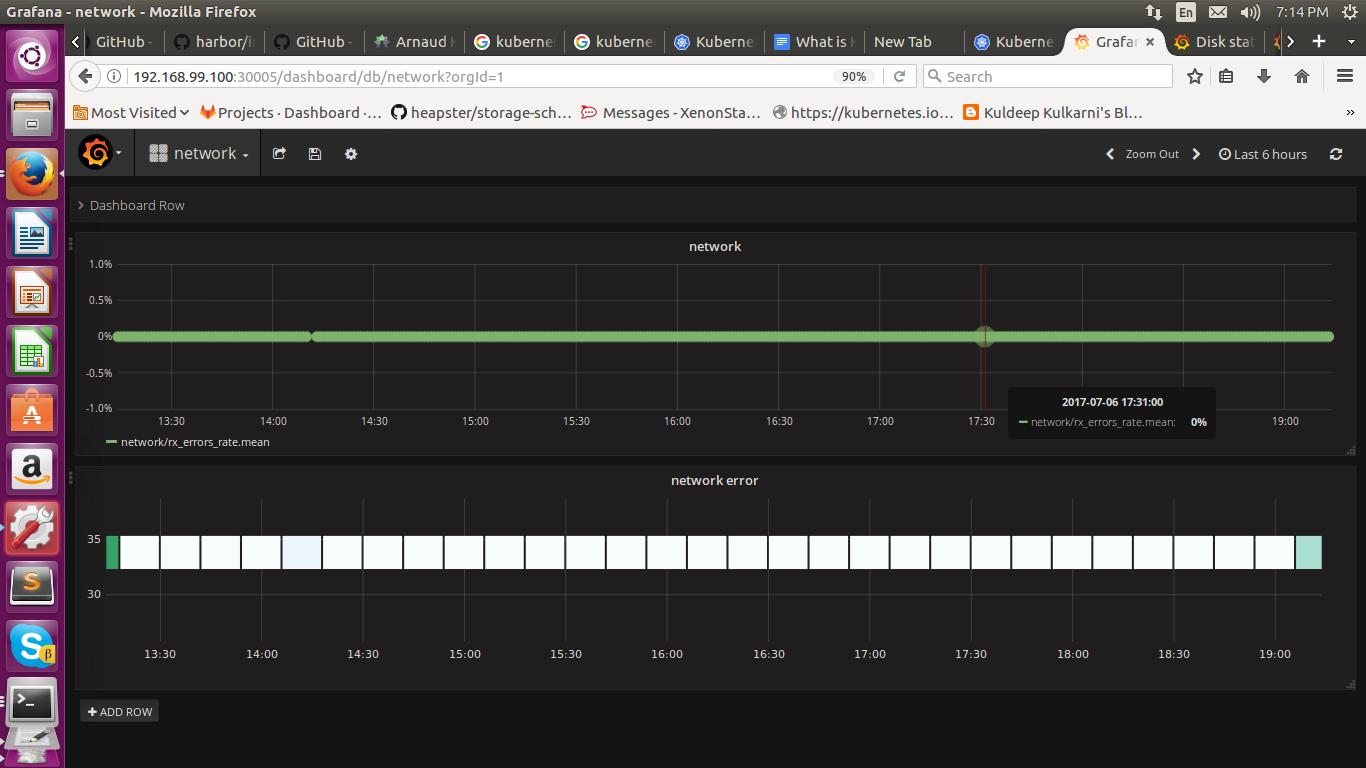 Grafana Network For Monitoring Kubernetes