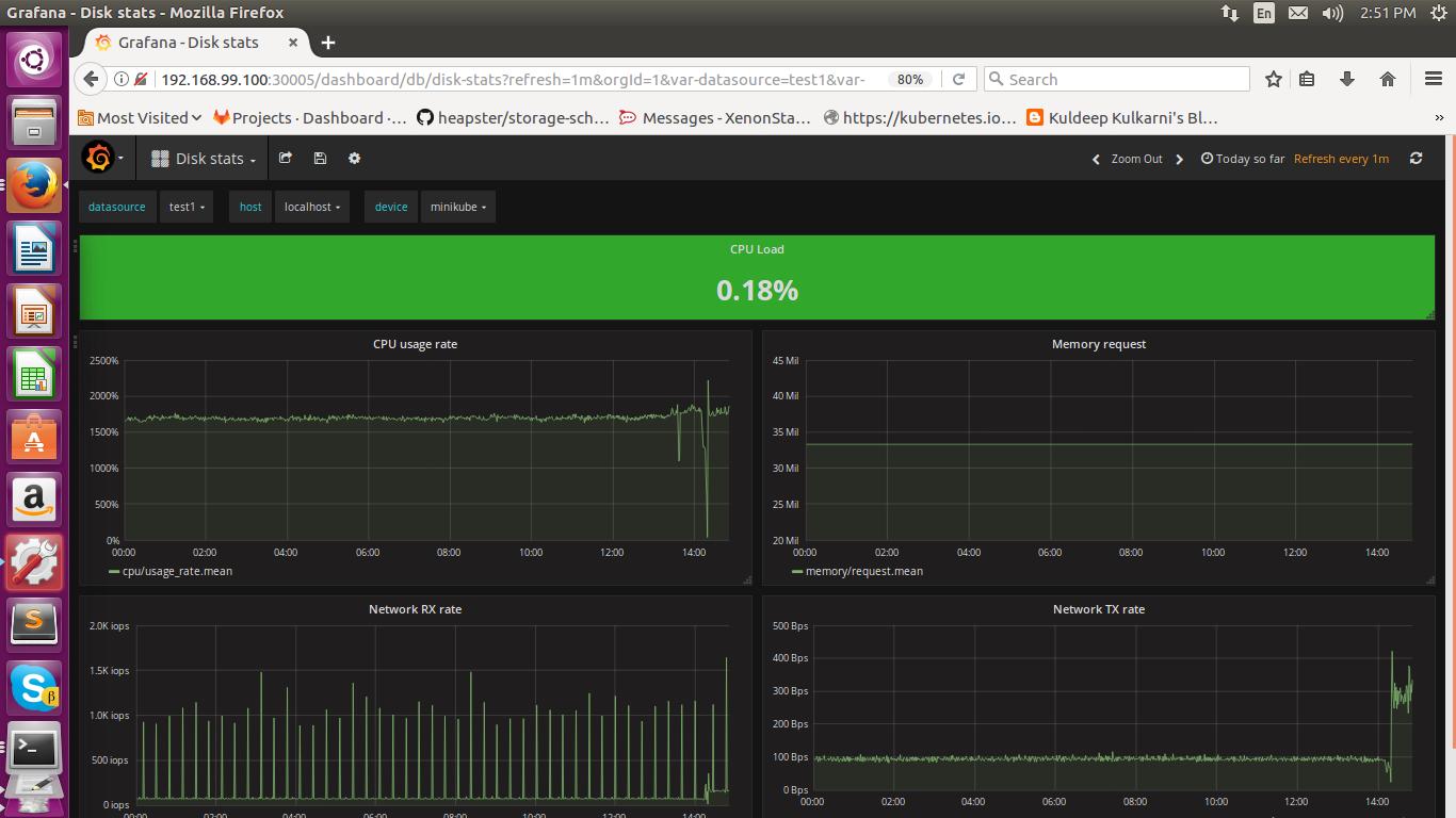 Grafana Dashboard for Monitoring Kubernetes