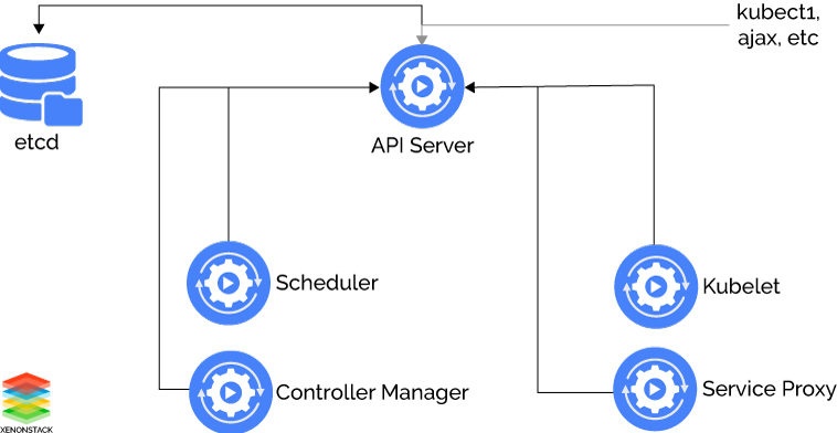 Kube API Server