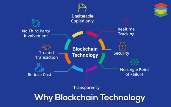 Why BlockChain Technology