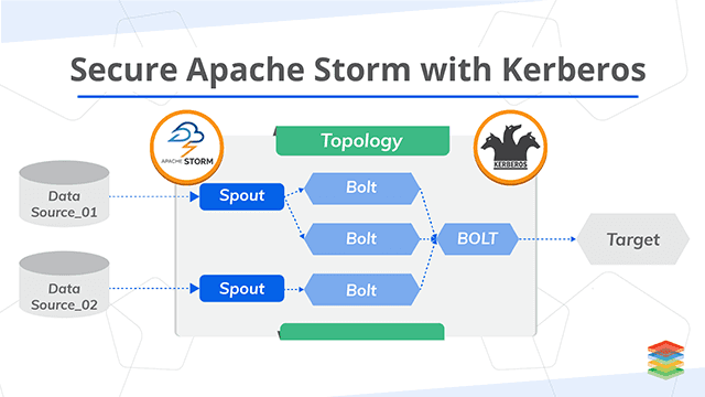 How to Secure Apache Storm with Kerberos?