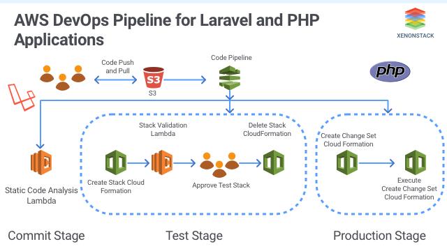 AWS Devops Pipeline for Laravel PHP Applications