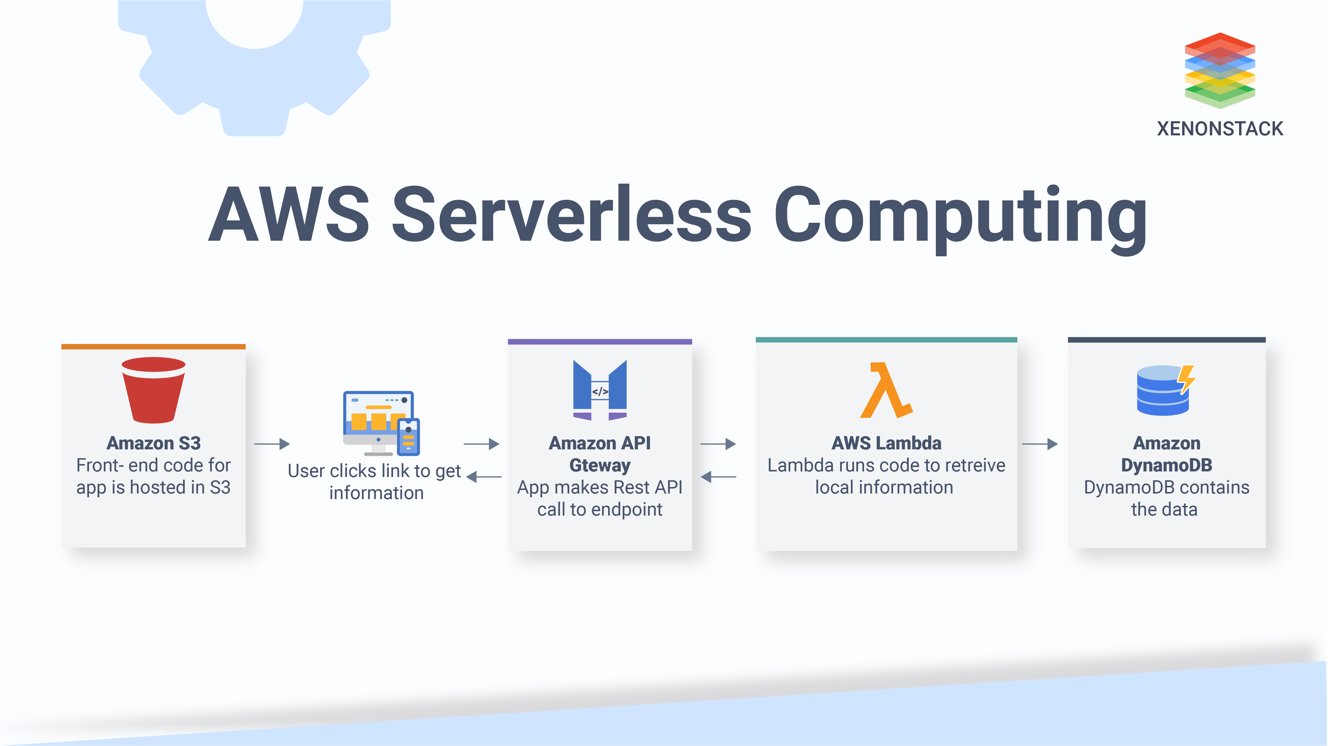 AWS Serverless Computing, Benefits, Architecture and Use-cases