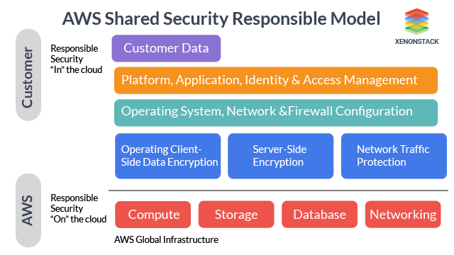 Shared Security Responsibility Model