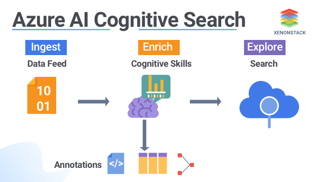 AI in Azure Cognitive Search - Architecture and its Solution