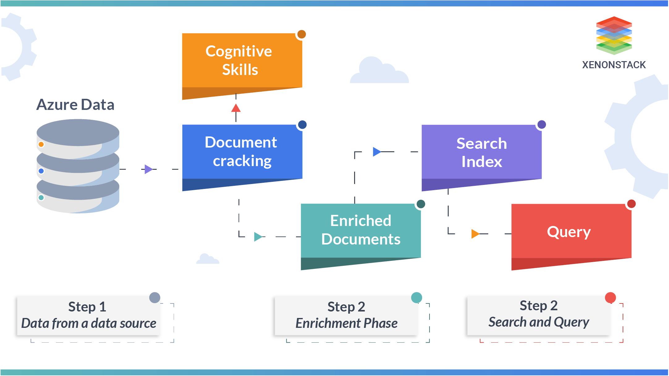 Azure Cognitive Search Enrichment Pipeline Steps