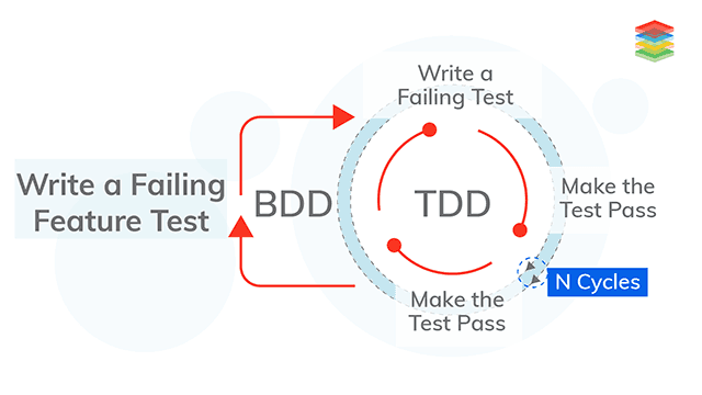 behaviour-driven-testing-xenonstack