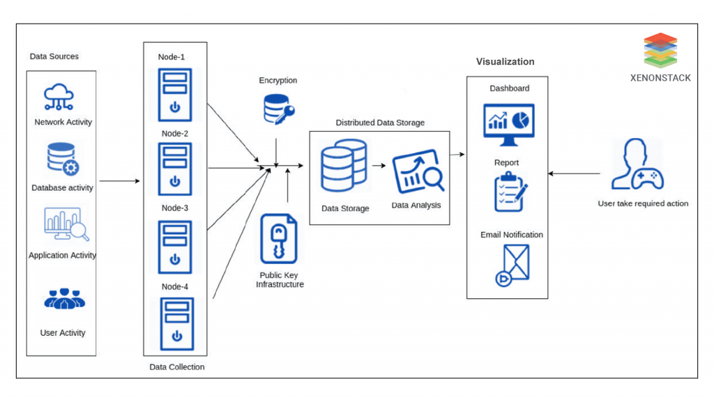 Data Security Process - XenonStack
