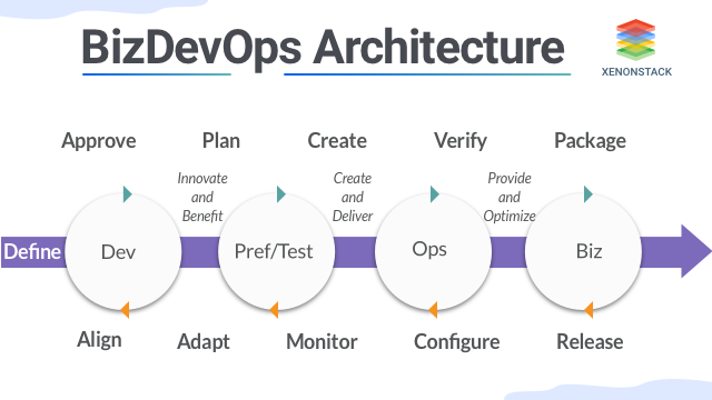 Overview of BizDevOps Architecture, Tools and Benefits