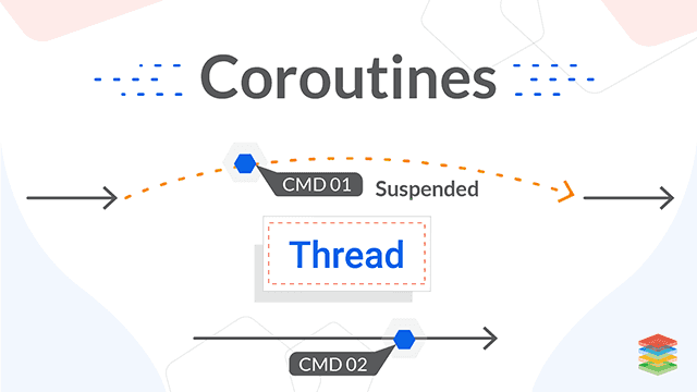 Coroutines Overview: With Subroutines and Threads