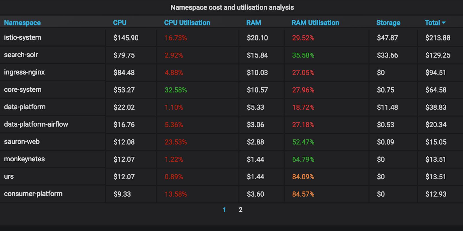Cost Analysis on Garafana Dashboard