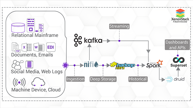 Stream Analytics Solutions for Internet of Things