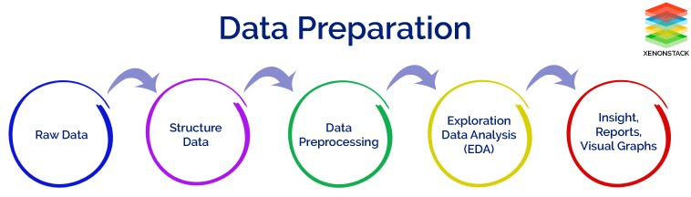 Data Preparation for Data Cleaning and Feature Engineering