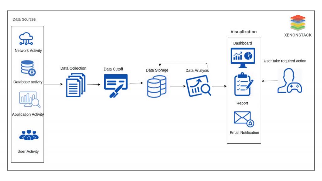 Securing the data -XenonStack
