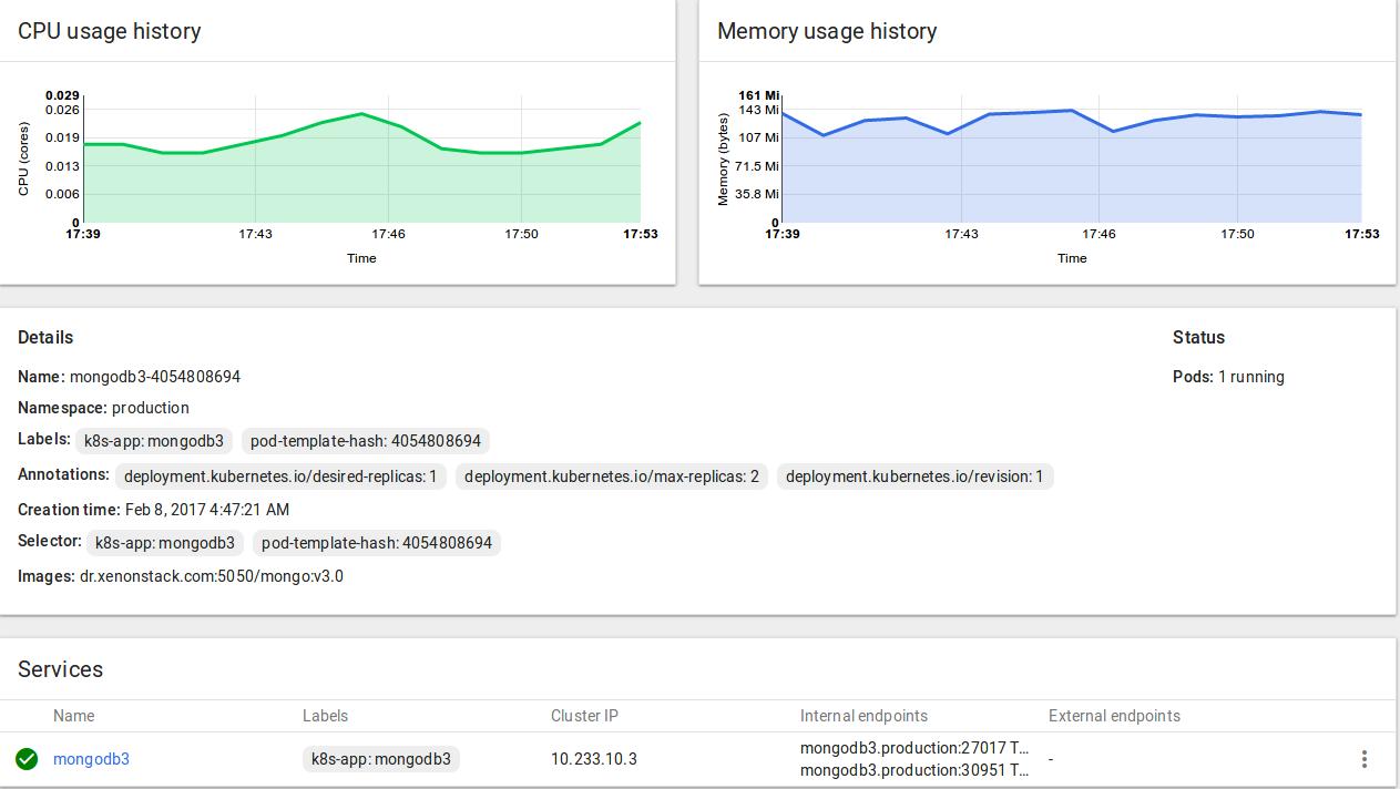 Kubernetes Dashboard for MongoDB