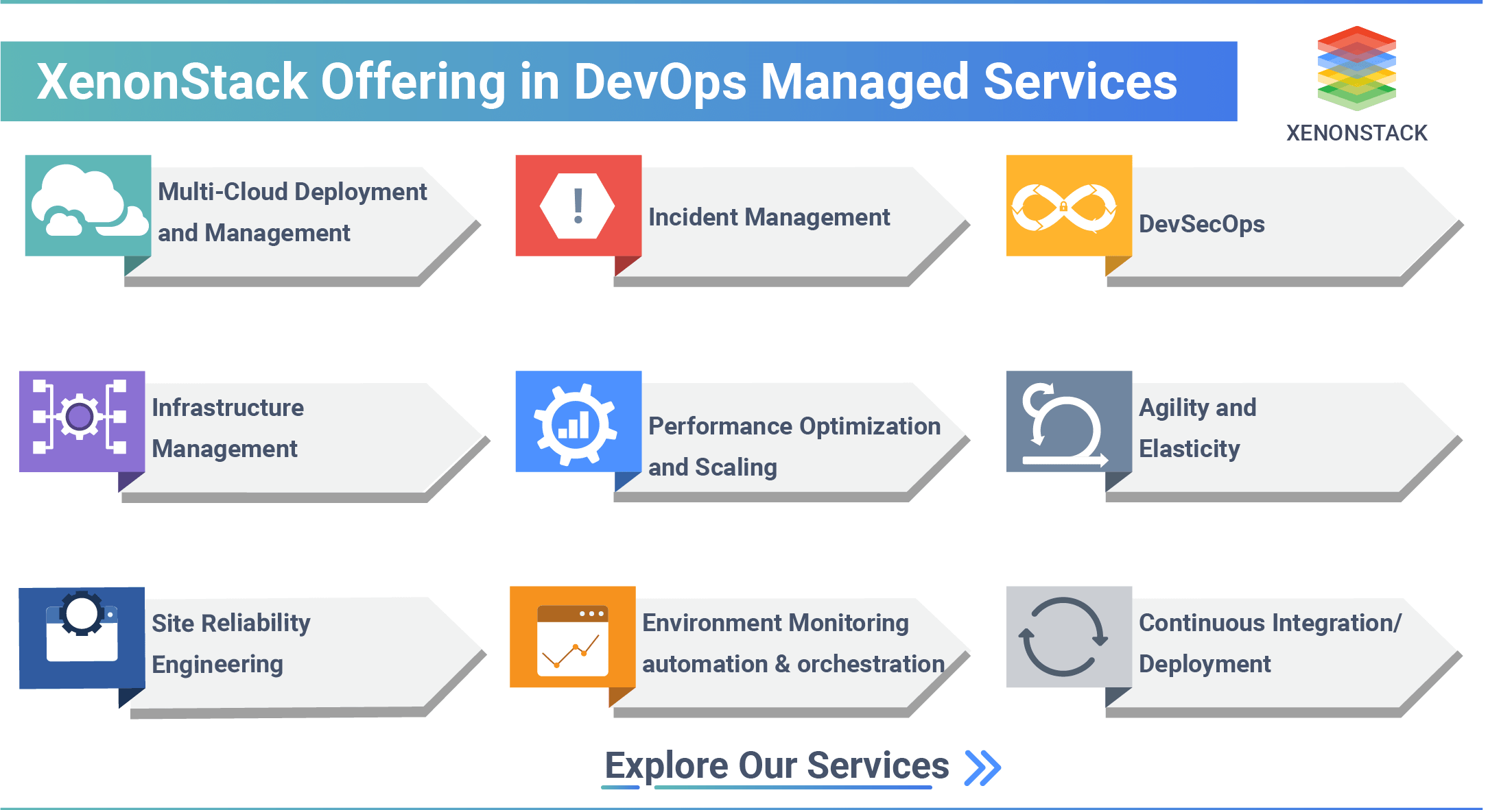 Xenonstack offering in devops managed services