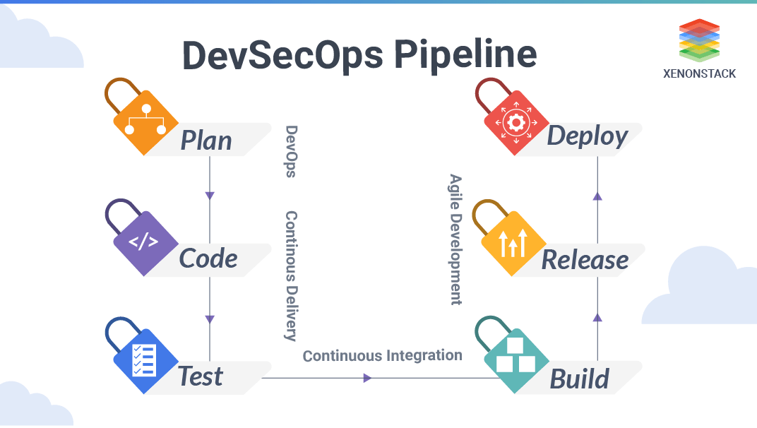 DevSecOps Pipeline - A Complete Overview | 2021