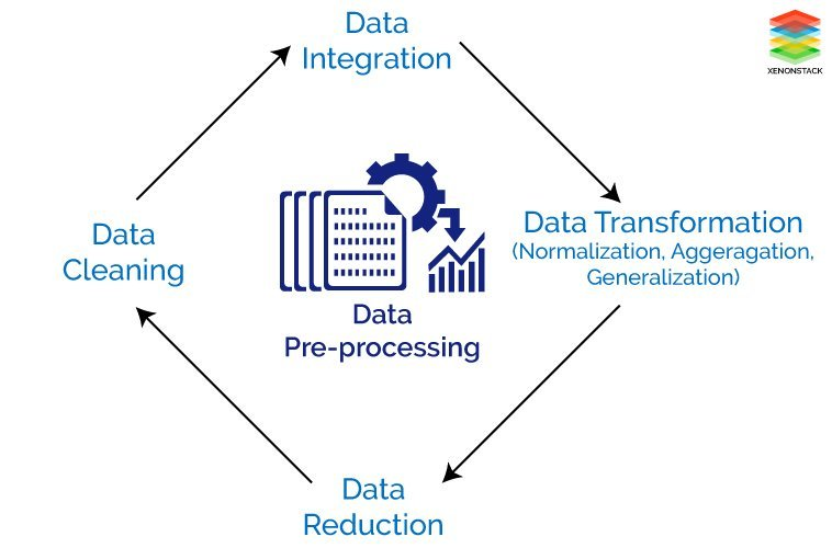 Different Tasks of Data Preprocessing