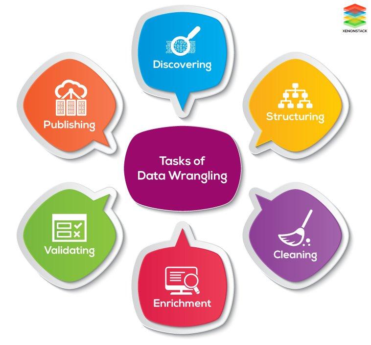 Different Tasks of Data Wrangling