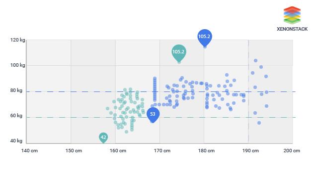 Data Visualization JS libraries
