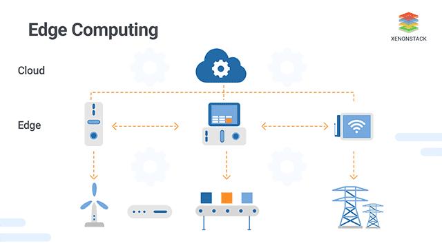 Overview of Edge Computing, The Impact of Edge Computing on IoT