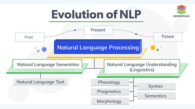 Evolution and Future of Natural Language Processing (NLP)