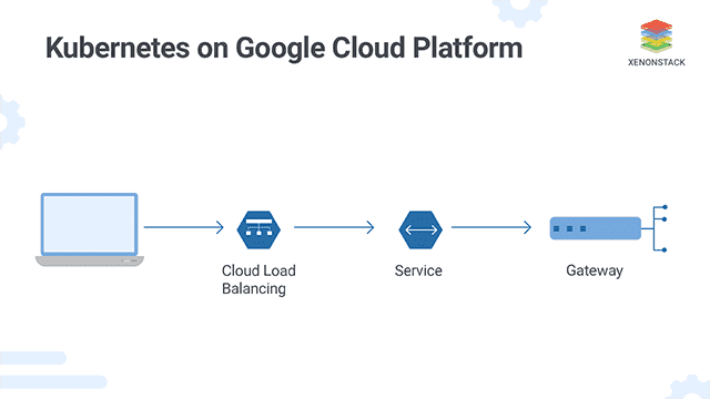 Guide to Google Kubernetes Engine (GKE) Features and Anthos platform
