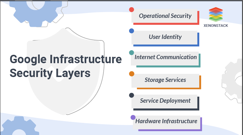 Google Infrastructure Security Layers